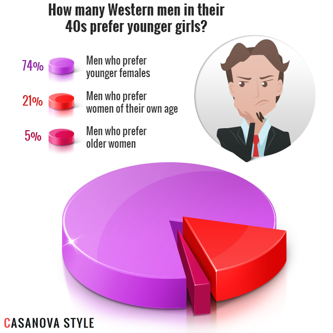 How many Western men prefer younger girls?