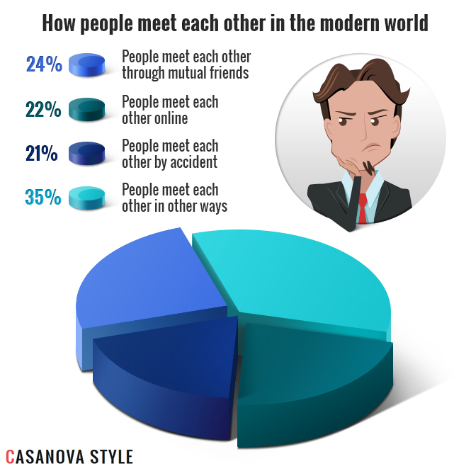 The most common ways for people to meet in the modern world