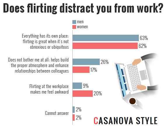 Co worker flirting