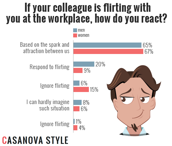 Flirting at Work: Pros, Cons, Attitudes | Casanova Style