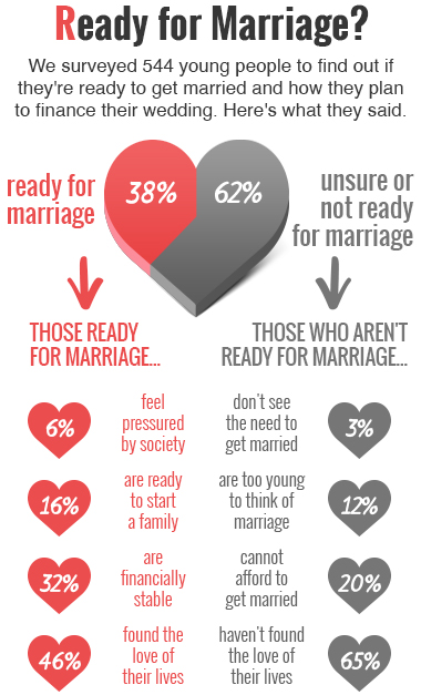 when do you know you are ready to get married